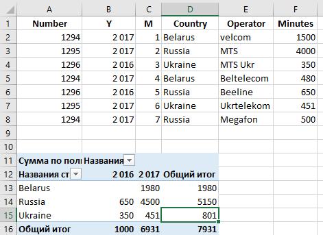 Сводные таблицы на C#