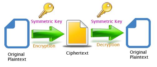 Symmetric key, симметричный ключ